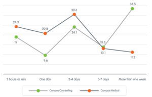 The line graph shows the comparison of waiting time between campus counselling services and campus medical services.