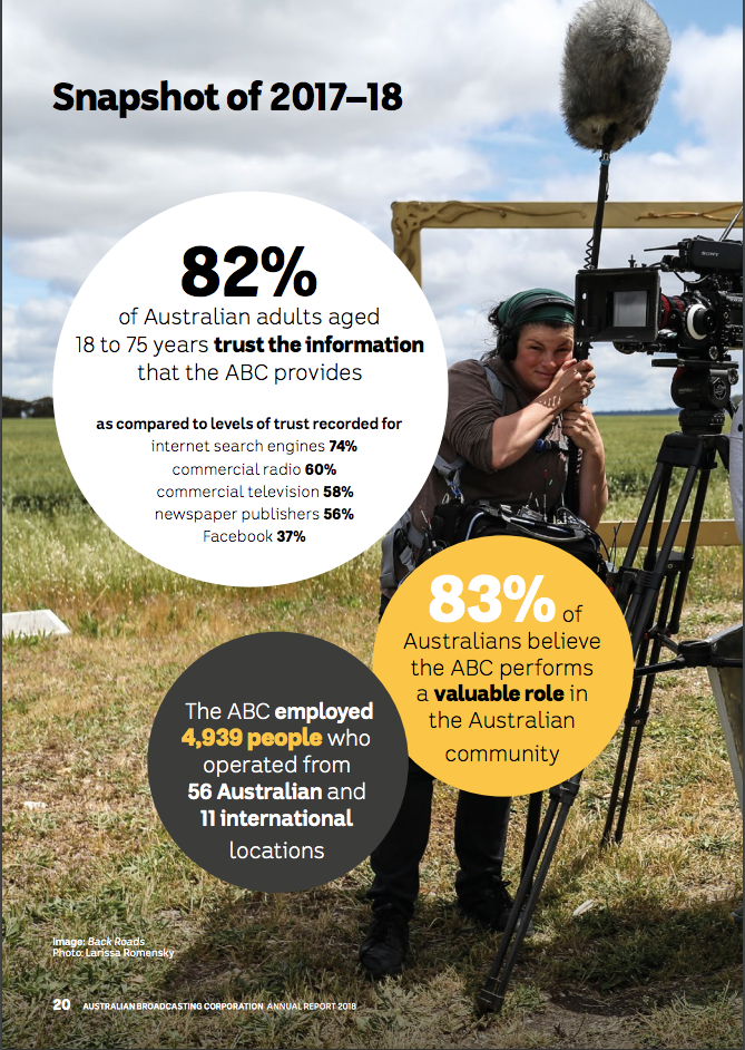 Screenshot from ABC Annual Report(2018).