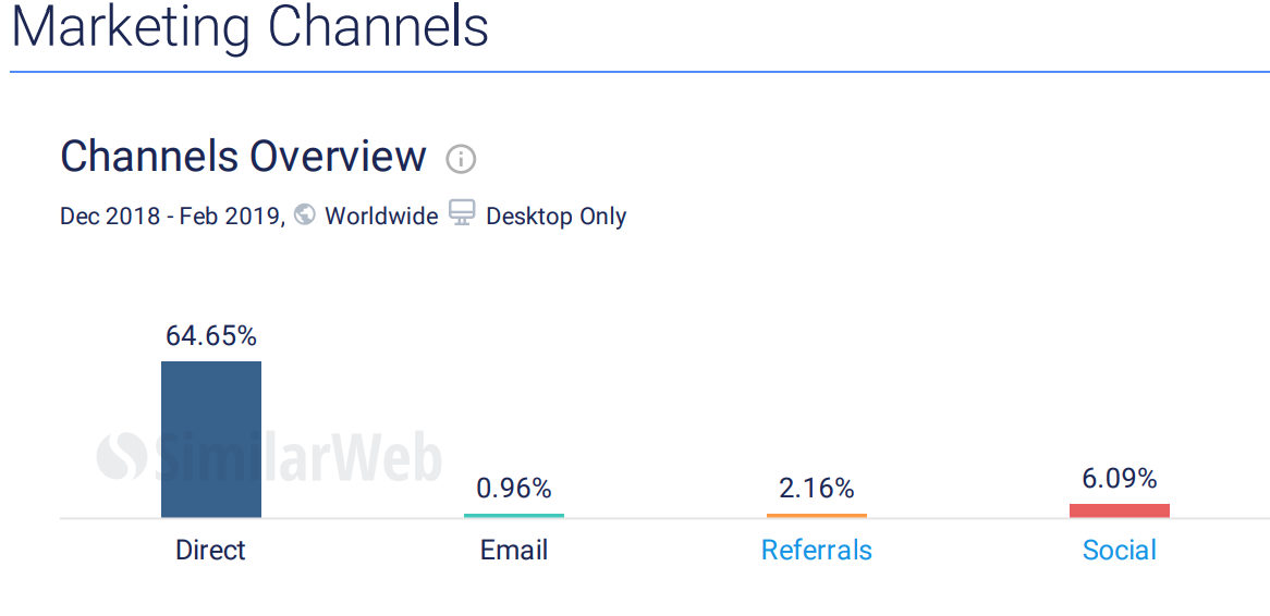 Most of the traffic of CNN website comes from desktop directly. source: