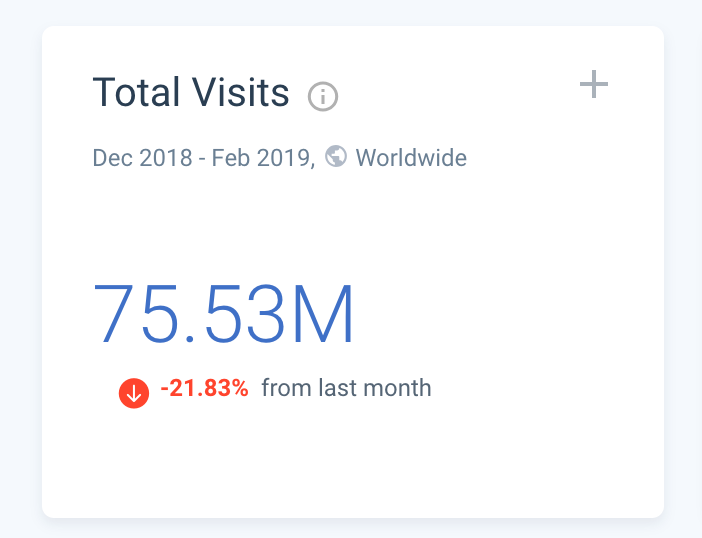 The total visits in the last 6 months for BuzzFeed News Website. source: