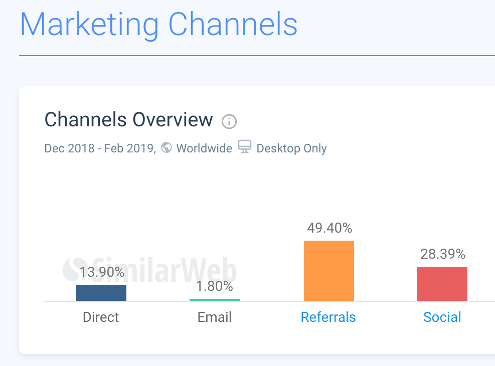 49.40% traffic comes from referal for BuzzFeed News in 2018. source: similarweb.com