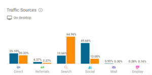 Screenshot of Vogue UK and Vice on SimilarWeb: The different traffic sources