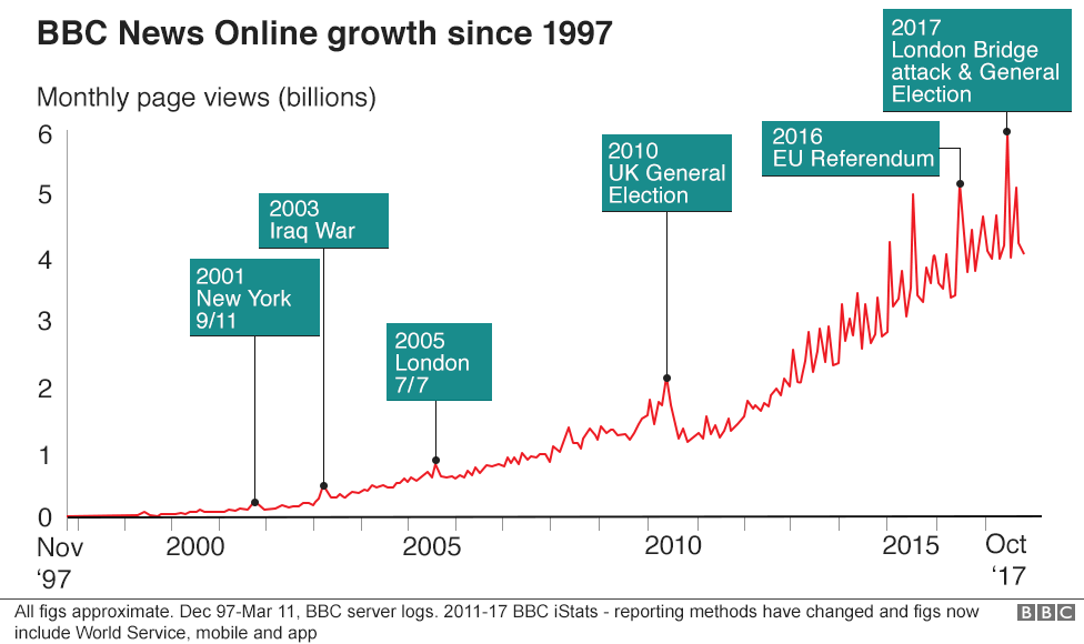 Figure 1. BBC News Online Growth