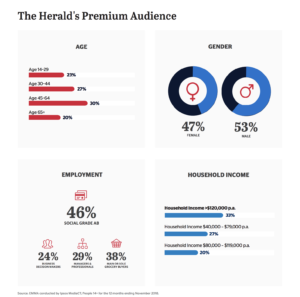 Audience demographics data from The Sydney Morning Herald Media Kit
