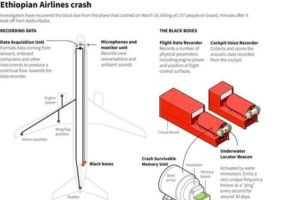 An outline of flight data from the Ethiopian Airlines wreckage
