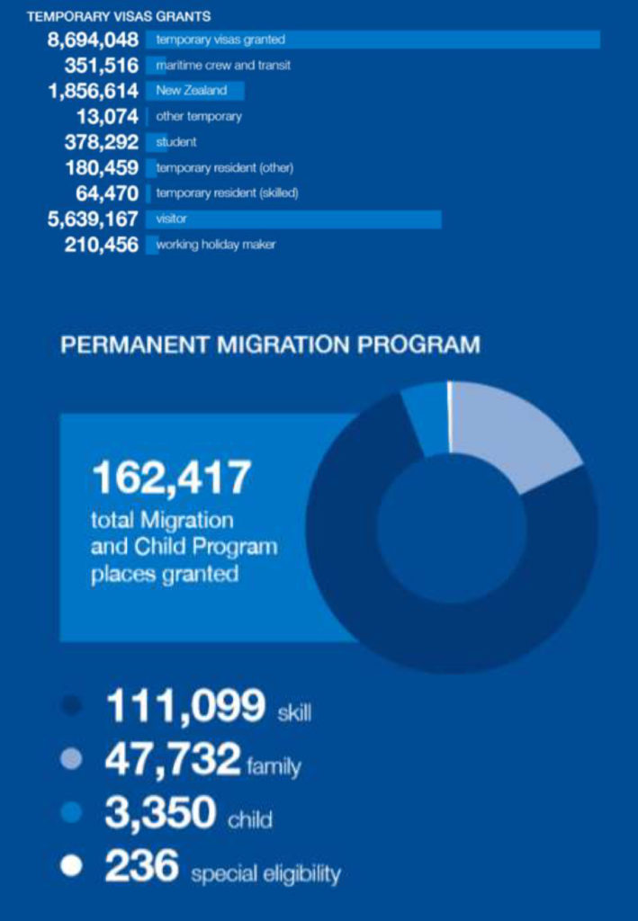 2017-18 annual migration report