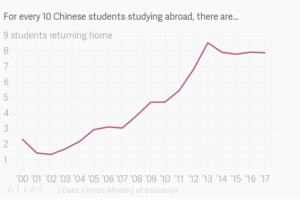 the graph from China Ministry of Education, 8 of 10 China oversea student turn home in 2017