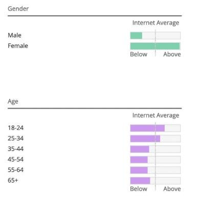 the screenshot of the users' age group in the Buzzfeed