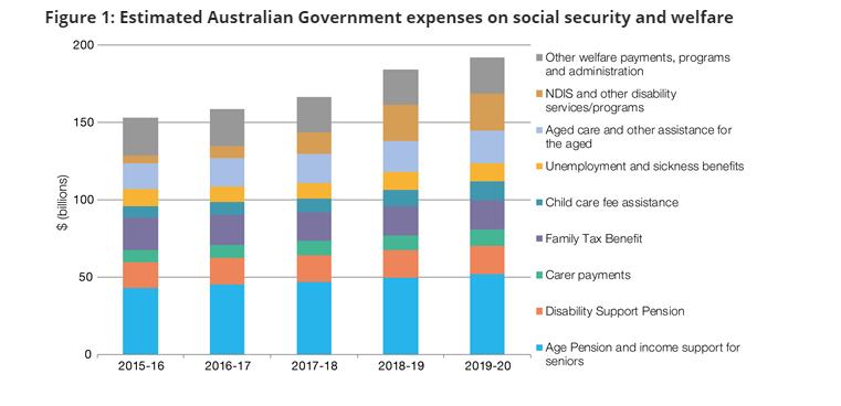 Estimated Australian Government expenses on welfare