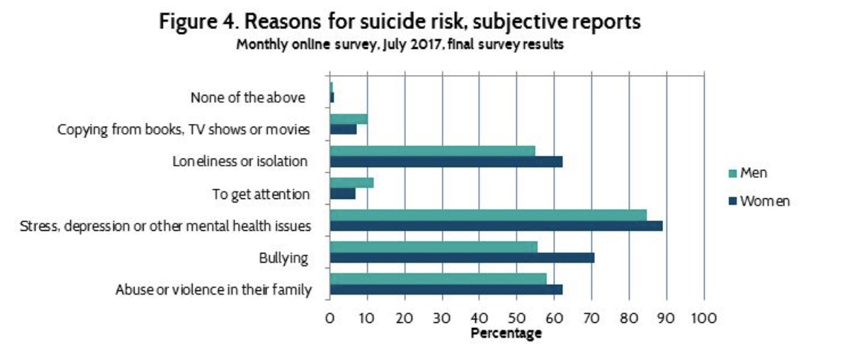 the screenshot of the reason for suicide risk figures