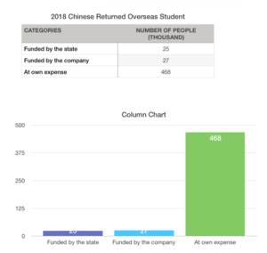 A graph of Chinese returned overseas students from the Ministry of Education of China