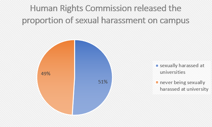 The proportion of Sexual harassment on Campus