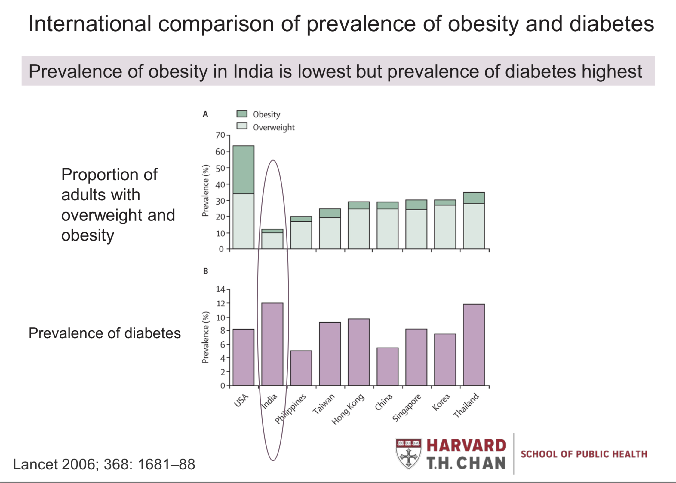 Obesity in Asian Population, a report from Harvard T.H Chan School of Public Health