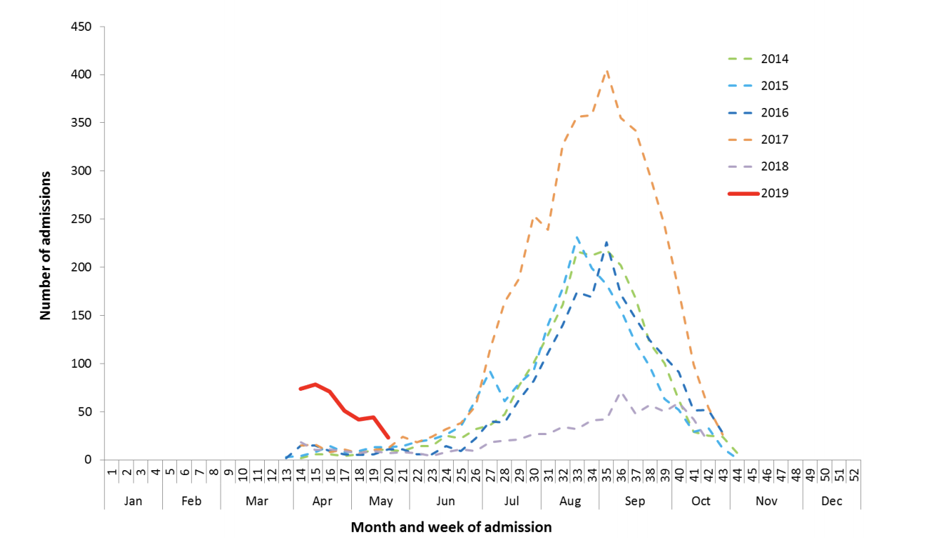 Screenshot 2:Number of influenza hospitalisations at sentinel hospitals.