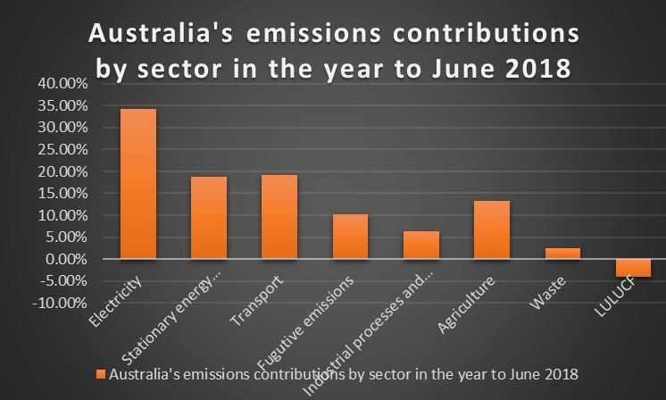 A graph displaying figures for highest emission outputs by sector