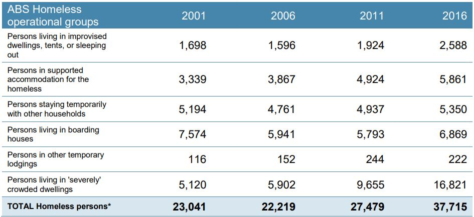 Data table to describe how homeless numbers are growing from 2001-2016