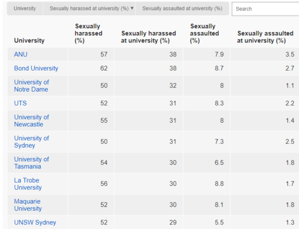 Ranking is the incidence of sexual harassment on campus