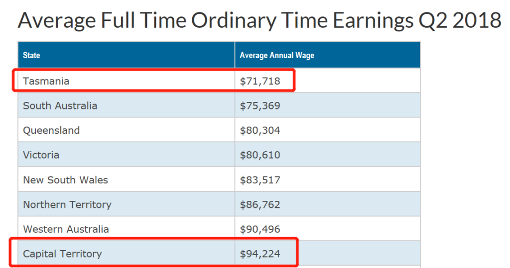 average full time ordinary time earnings 2018
