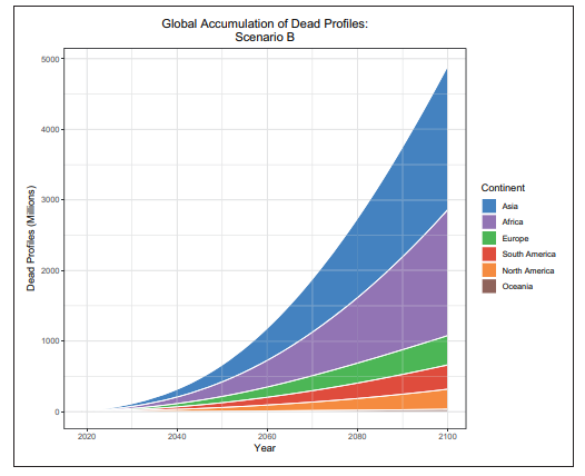 Infographic showing the Global Accumulation of Dead Profiles