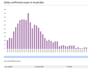 A screenshot of statistical chart of the daily COVID-19 confirmed cases