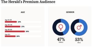 The Herald's Premium Audience