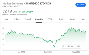 Nintendo Share Price in 6 months