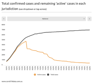 A screenshot of statistical chart of the total confirmed cases in Australia and remaining 'active' cases in each jurisdiction