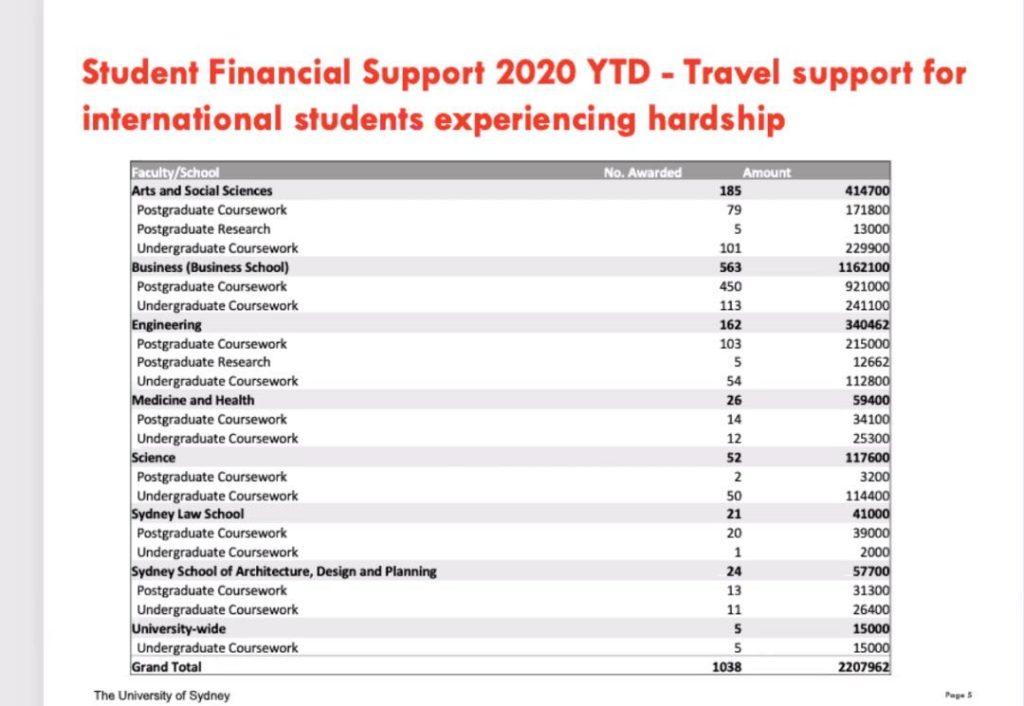 Financial Support Data
